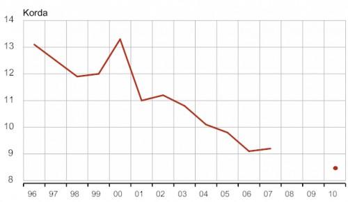 Majandus. Eesti leibkonna elujärg viimase 20 aasta jooksul