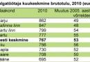 Eesti suuremat sissetulekut saavad Harju ja Tartu maakonna palgatöötajad