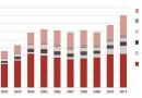 Välisturistide arv on Eestis kümnendiga kahekordistunud