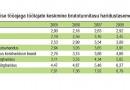Tunnitasu tõusis 2010. aastal vaid kõrgharidusega palgatöötajatel