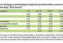 Majanduskriisi ajal meeste osatähtsus palgatöötajate seas langes