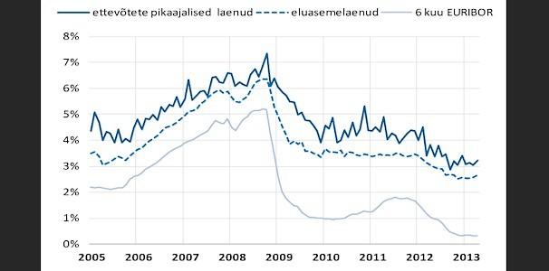 Eluasemelaenuportfelli neli aastat kestnud kahanemine peatus