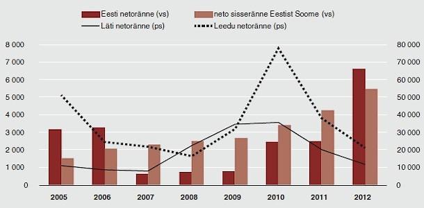 Eesti Panga 2013. aasta tööturu ülevaade.