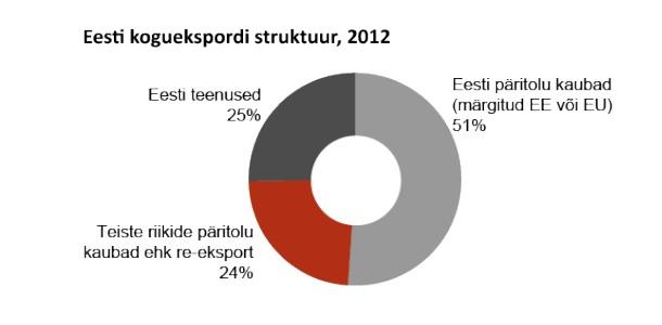 Kümnest suurimast kaupade eksportijast seitse viib välja ka teenuseid