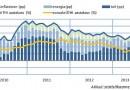 Aeglustunud inflatsioon on kooskõlas vähenenud majanduskasvuga