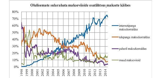Eestis tehti 2014. aasta teises kvartalis kuus keskmiselt 30 miljonit riigisisest makset