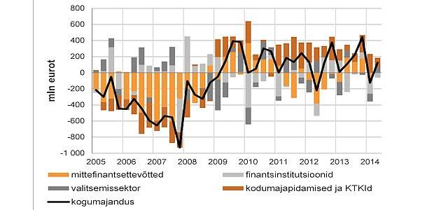 Ettevõtete laenuaktiivsus on mõnevõrra suurenenud