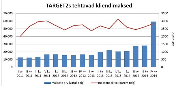 Eestis tehakse kiirmakseid järjest rohkem