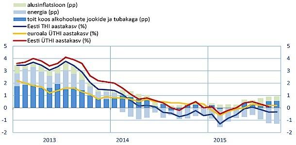 Augustis jätkus peamiste energiakandjate hinna langus