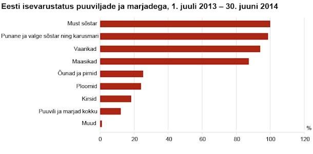 Eesti isevarustatus põhiliste toiduainetega