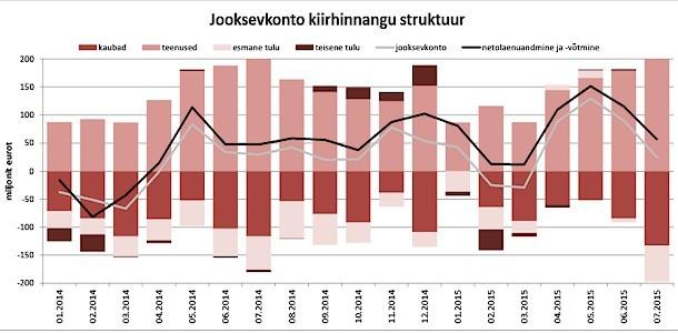 Eesti välismajanduse aktiivsus vähenes juulis mitmendat kuud järjest