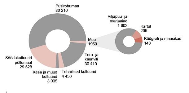 Mahepõllumajandusmaa osatähtsus on suurim Austrias, Rootsis ja Eestis