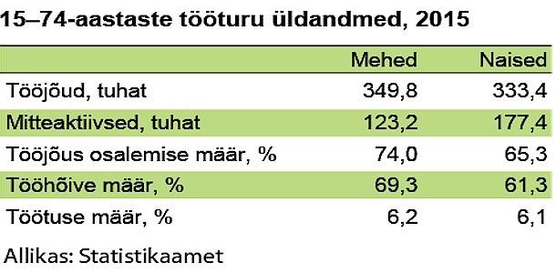 Naiste panus Eesti majandusse
