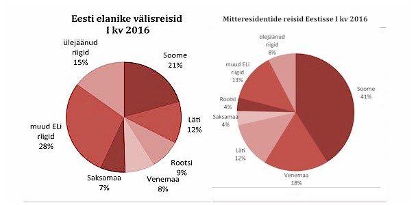 Esimeses kvartalis jätsid välisturistid Eestisse 175 miljonit eurot