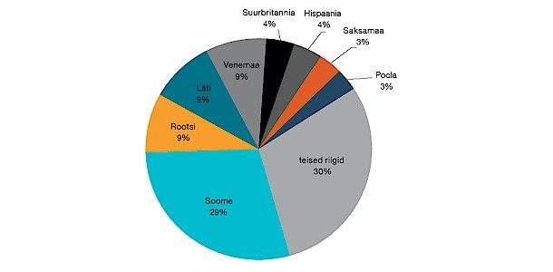 Teises kvartalis tegid Eesti elanikud väljaspool riiki ca 48 000 kaardimakset päevas