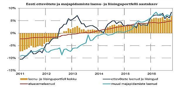 Ettevõtete laenude ja liisingute mahu kiire kasv 2016 a oktoobris jätkus