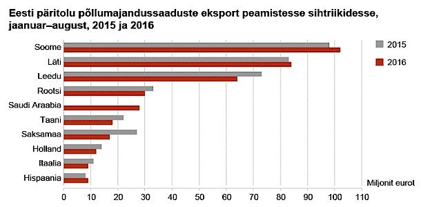 Eesti päritolu põllumajandussaaduste ja toidukaupade eksport