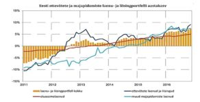 Eluasemelaenude maht kasvas 2016 aasta novembris aasta võrdluses 5%