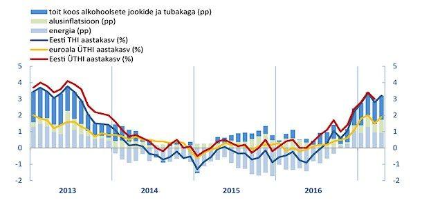 Eesti hinnakasvu põhjustavad tänavu energiahinnad ja aktsiisitõusud