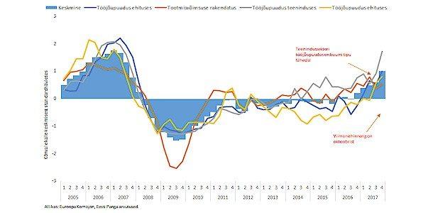 Majanduskasv on endiselt väga kiire