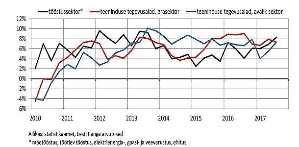 Keskmine brutokuupalk oli 2017. aasta kolmandas kvartalis 1201 eurot