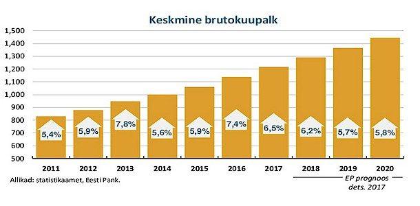 Eesti majanduskasvu ootab ees rahunemine